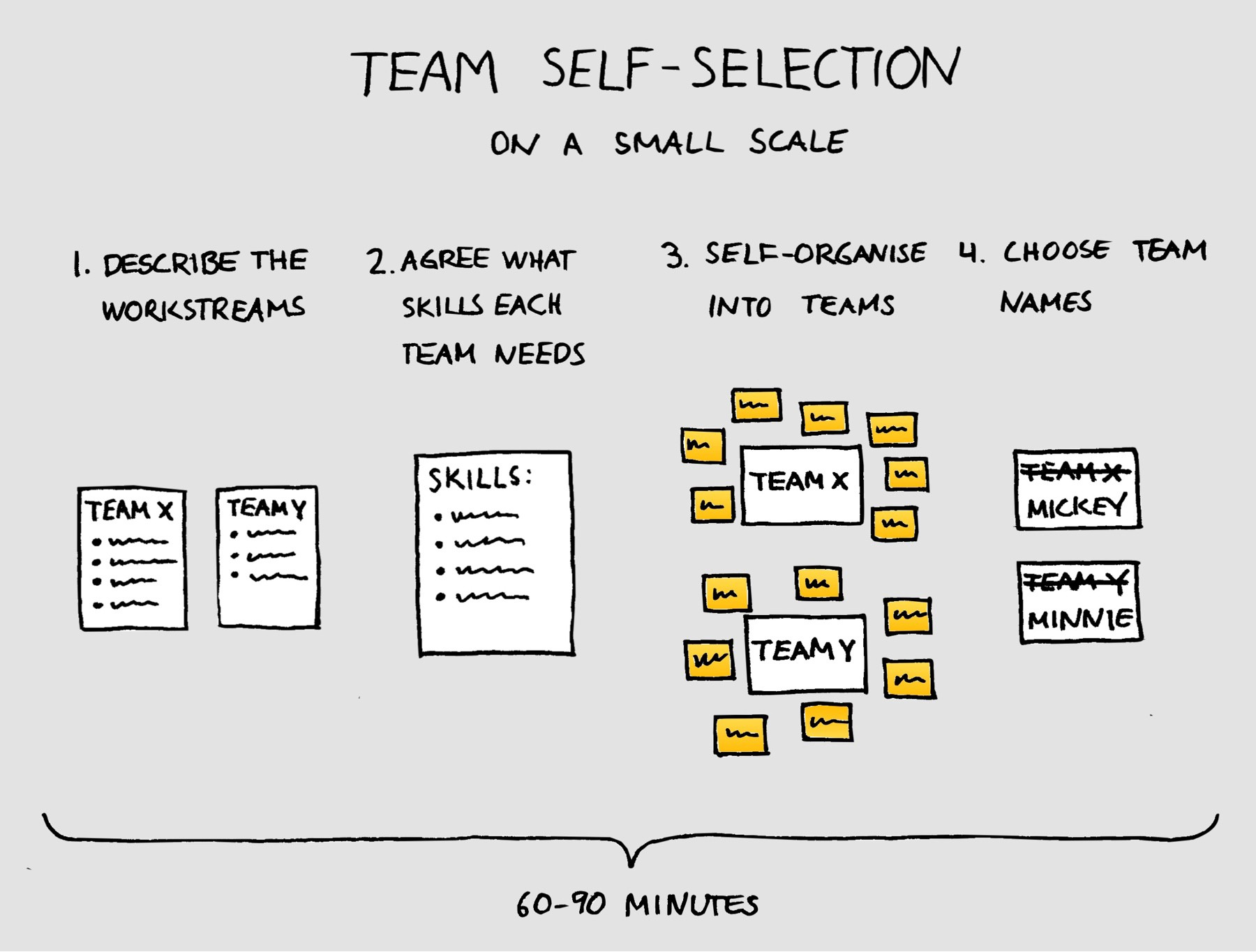 The structure of the self-selection workshop